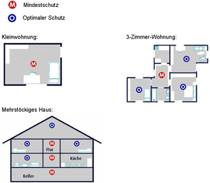 rauchmelder christian w lfrath. Black Bedroom Furniture Sets. Home Design Ideas